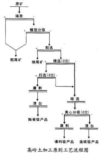高岭土加工原则工艺流程图