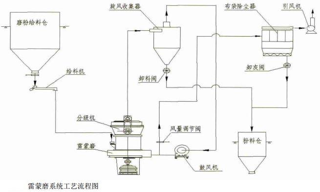 可燃气体报警电路程序流程图