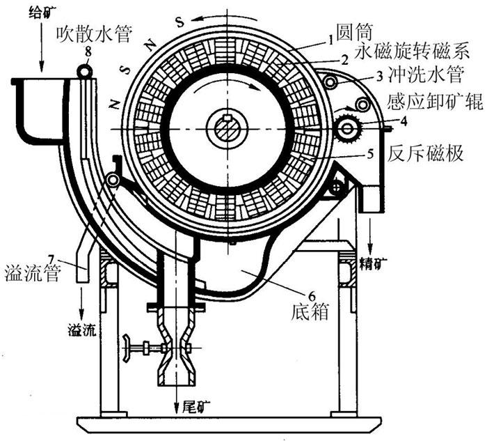 磁选机工作原理
