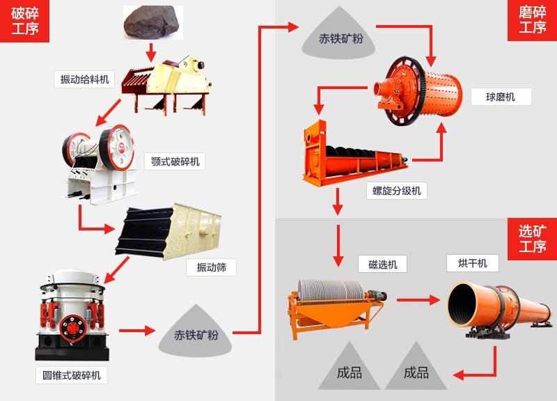 赤铁矿加工工艺流程图