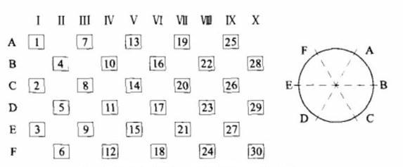 锤式破碎机锤头的平衡配置方法
