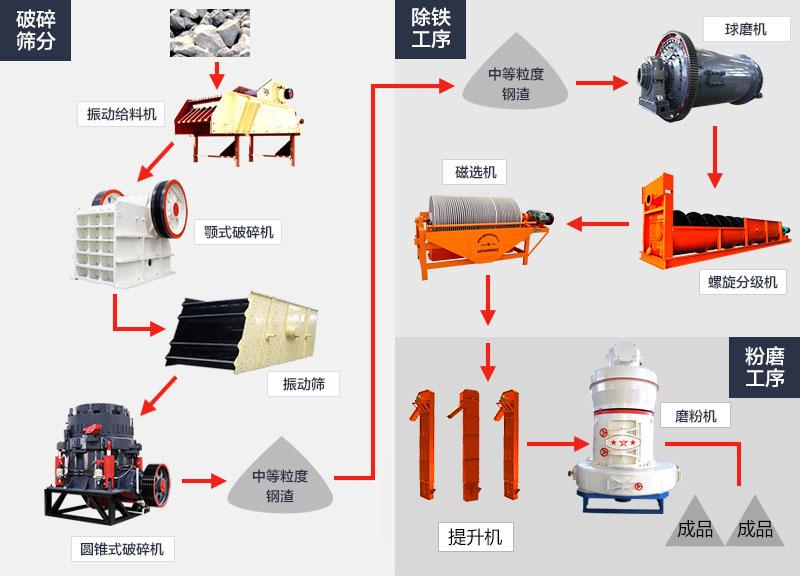 钢渣破碎处理工艺流程图