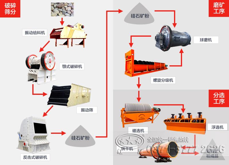 硅石加工工艺流程