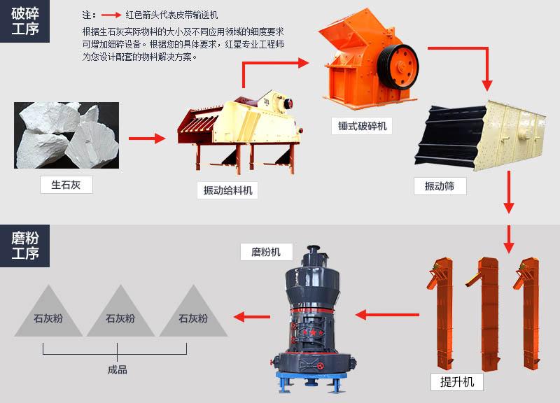 活性石灰加工工艺流程图
