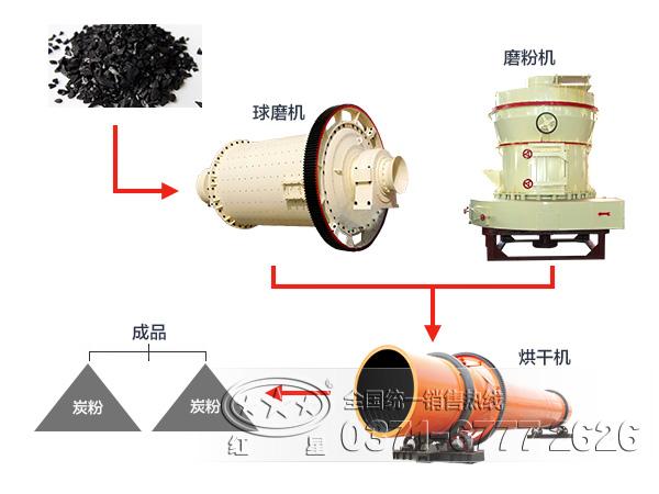 活性炭加工工艺流程图