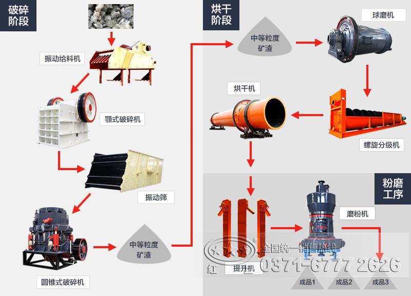 矿渣处理工艺流程