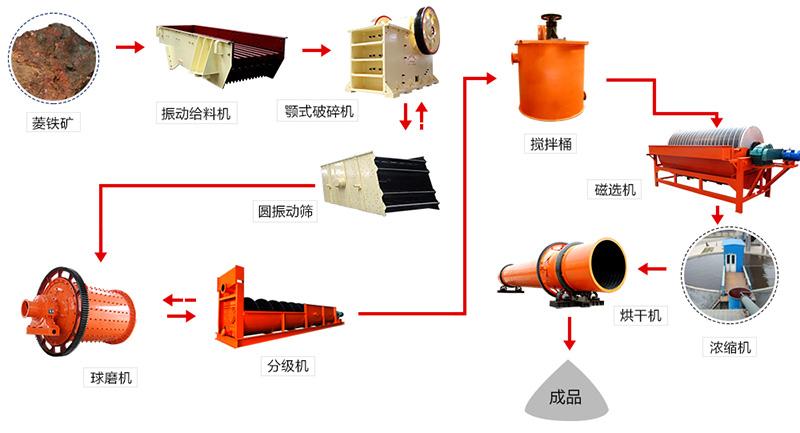 菱铁矿加工工艺流程