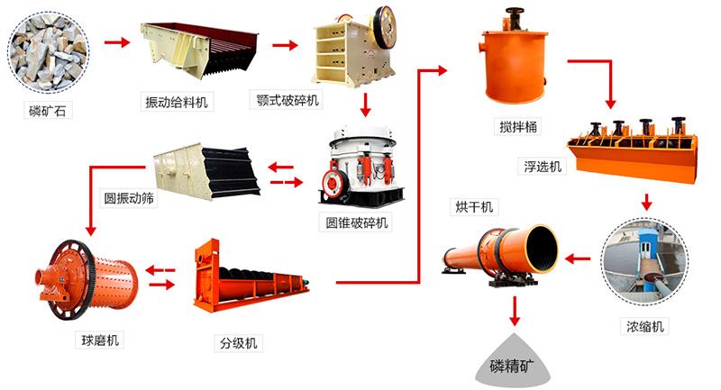 磷矿石加工工艺流程