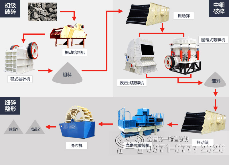 煤矸石破碎工艺流程图