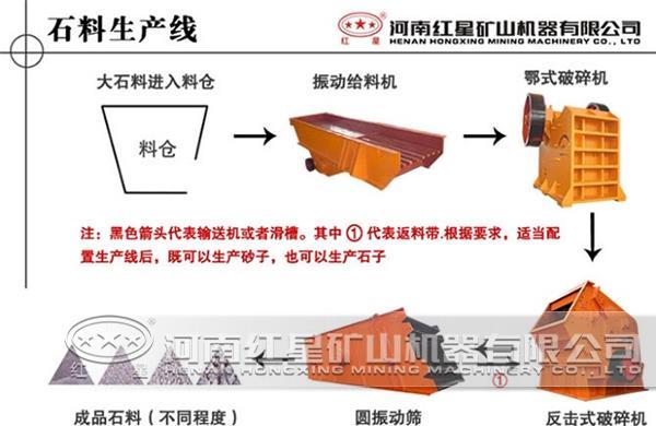 红星设计石料破碎生产线的流程与运用