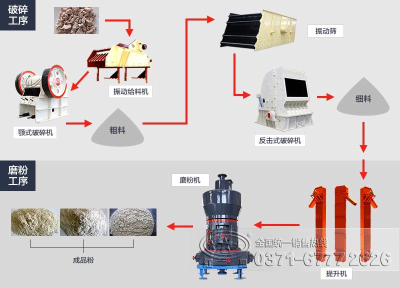 膨润土磨粉工艺流程图