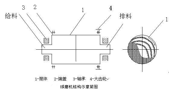 球磨机结构及磨矿方式介绍