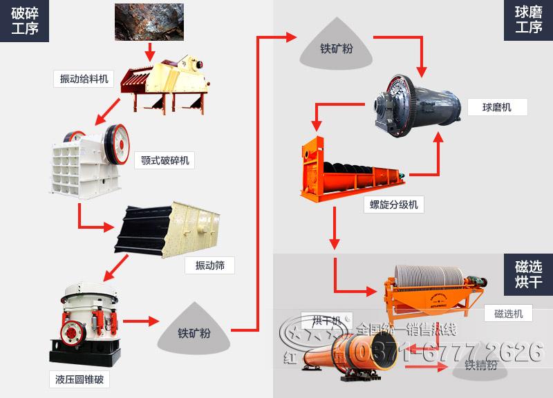 铁矿石加工工艺流程图