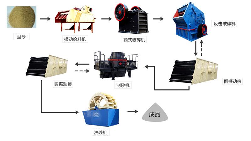 型砂加工工艺流程