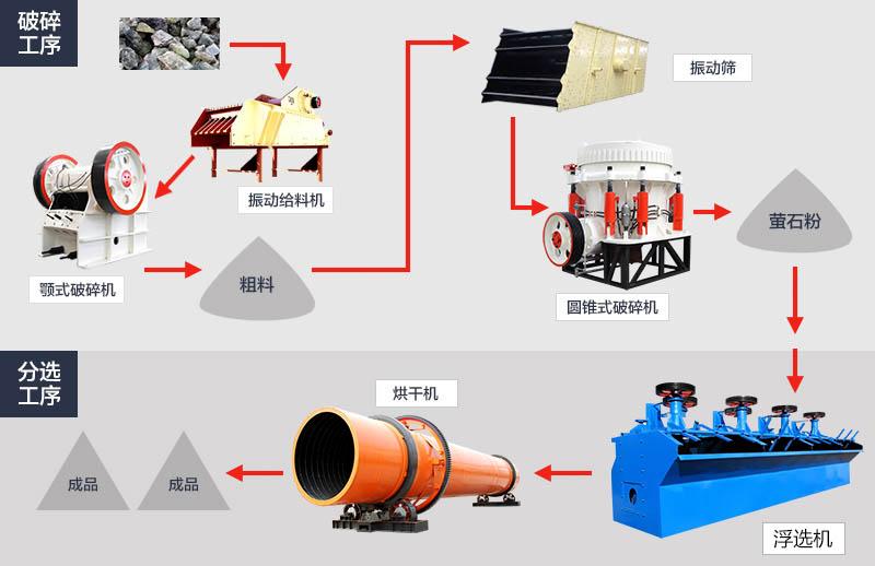 萤石加工工艺流程图