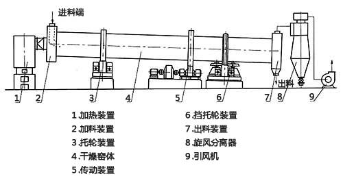 锰矿粉烘干机结构图