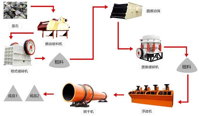 萤石选矿工艺流程