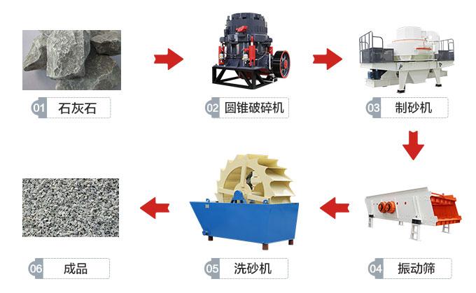 时产200吨石料制砂生产线流程图
