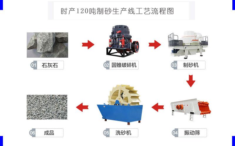 时产120吨制砂生产线流程