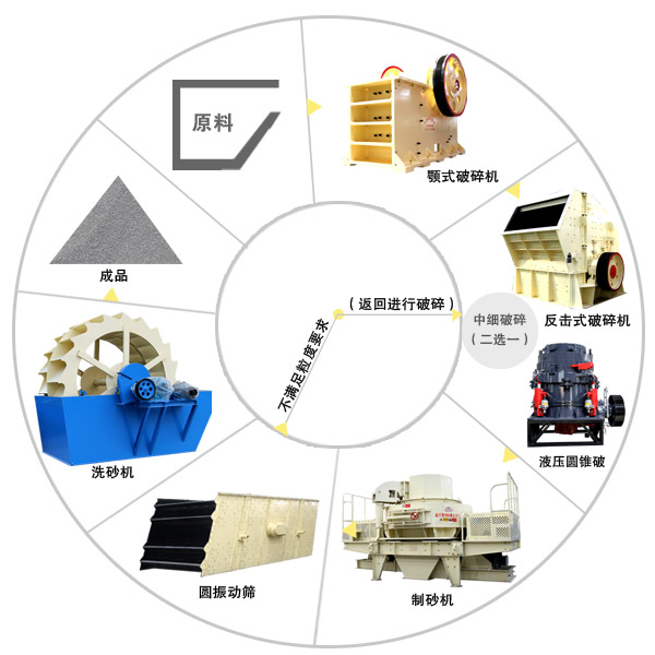灵寿县采砂生产线工艺流程