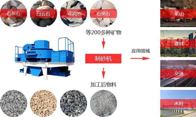 石英岩制砂机物料适用范围